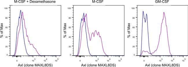 Axl Rat anti-Mouse, Alexa Fluor® 488, Clone: MAXL8DS, eBioscience™ 100 μg; Alexa Fluor® 488 Ver productos