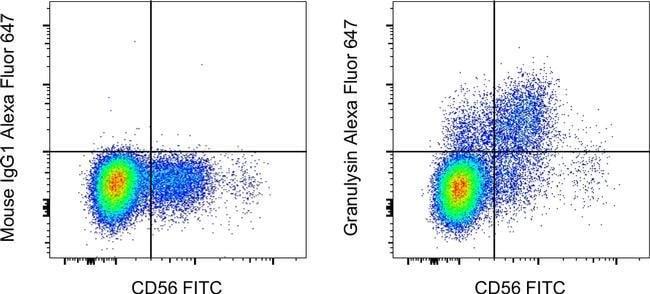 Granulysin Mouse anti-Human, Alexa Fluor 647, Clone: eBioDH2 (DH2), eBioscience™ Invitrogen™ 25 Tests; Alexa Fluor 647 voir les résultats