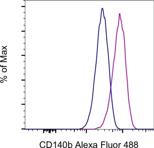 CD140b (PDGFRB) Rat anti-Mouse, Alexa Fluor 488, Clone: APB5, eBioscience,