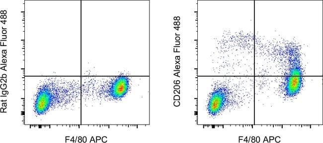 CD206 (MMR) Rat anti-Mouse, Alexa Fluor™ 488, Clone: MR6F3, eBioscience™, Invitrogen™ 100μg; Alexa Fluor™ 488 voir les résultats