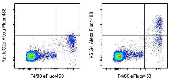 VSIG4 Ratten-Anti-Maus, Alexa Fluor™ 488, Klon: NLA14, eBioscience™ 25 μg; Alexa Fluor™ 488 Produkte