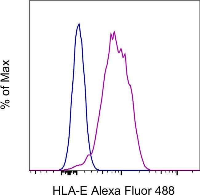 HLA-E Mouse anti-Human, Alexa Fluor 488, Clone: 3D12HLA-E, eBioscience™ Invitrogen™ 100 Tests; Alexa Fluor 488 Products