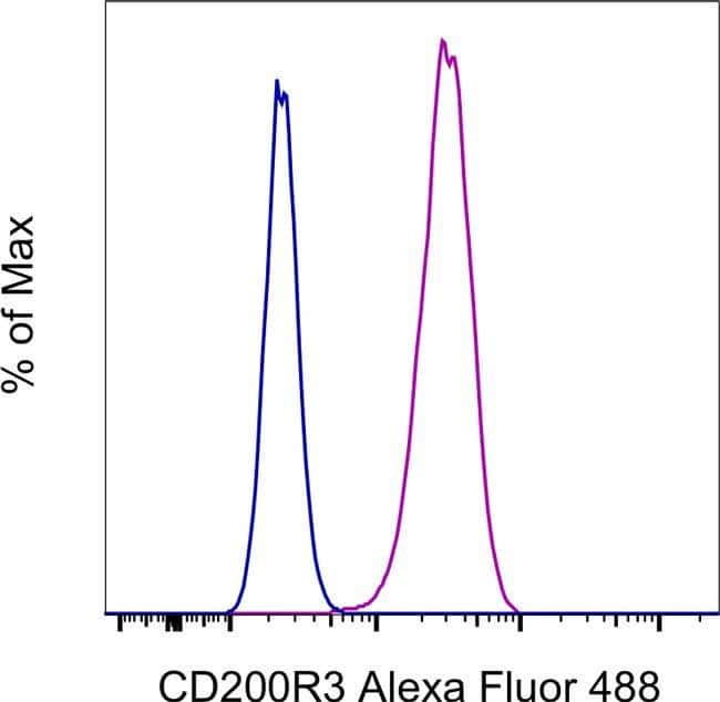 CD200R3 Rat anti-Mouse, Alexa Fluor 488, Clone: Ba13, Invitrogen  25 µg;