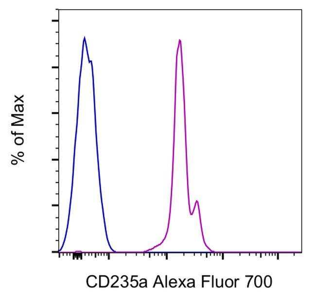 Anticorps anti-CD235a (GlycophorineA) anti-humain de souris, Alexa Fluor™700, Clone: HIR2 (GA-R2), eBioscience™ 100Tests; Alexa Fluor® 700 voir les résultats