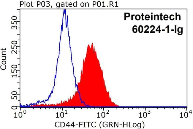 CD44 Mouse anti-Human, Porcine, Clone: 6F4H2, Proteintech 150 μL; Unconjugated Ver productos