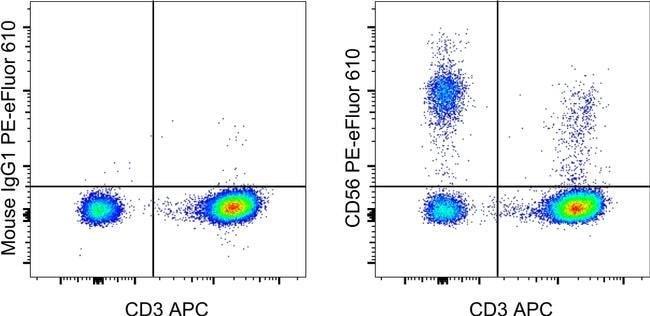 CD56 (NCAM) Maus Anti-Human, Nicht-humaner Primat, Rhesusaffe, PE-eFluor™610, Klon: TULY56, eBioscience™ 100 Tests; PE-eFluor™ 610 Produkte