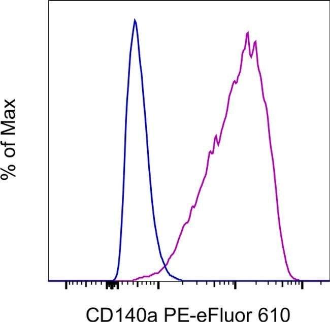 CD140a (PDGFRA) Rat anti-Mouse, PE-eFluor 610, Clone: APA5, eBioscience™ Invitrogen™ 100 μg; PE-eFluor 610 Products