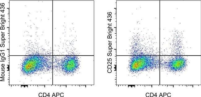 CD25 Mouse anti-Canine, Super Bright 436, Clone: P4A10, eBioscience™ 25 Tests; Super Bright 436 Ver productos