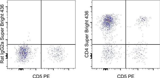 CD4 Rat anti-Canine, Super Bright 436, Clone: YKIX302.9, eBioscience™ 25 Tests; Super Bright 436 Products
