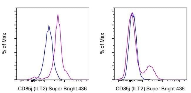 CD85j (ILT2) Mouse anti-Human, Super Bright 436, Clone: HP-F1, eBioscience™, Invitrogen™ 25Tests; Super Bright 436 Produkte