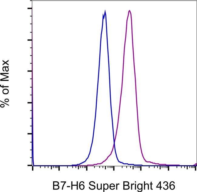 B7-H6 Mouse anti-Human, Super Bright 436, Clone: JAM1EW, eBioscience™, Invitrogen™ 100Tests; Super Bright 436 Produkte