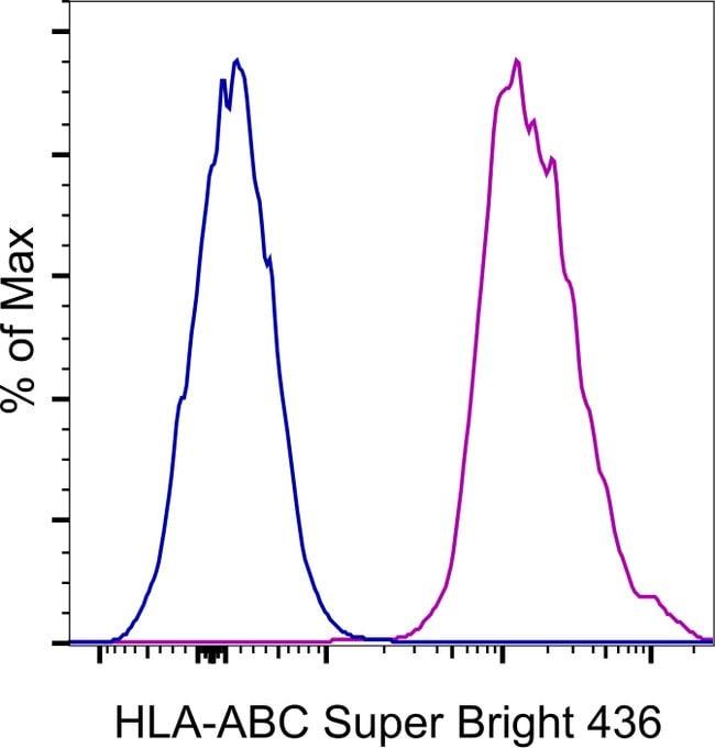HLA-ABC Mouse anti-Human, Super Bright 436, Clone: W6/32, eBioscience™ 25 Tests; Super Bright 436 HLA-ABC Mouse anti-Human, Super Bright 436, Clone: W6/32, eBioscience™