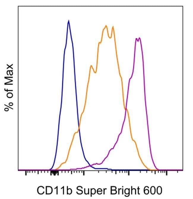CD11 (Aktivierungs-Epitop) Maus anti-Human, Super Bright 600, Klon: CBRM1/5, eBioscience™ 100 Tests; Super Bright 600 Produkte