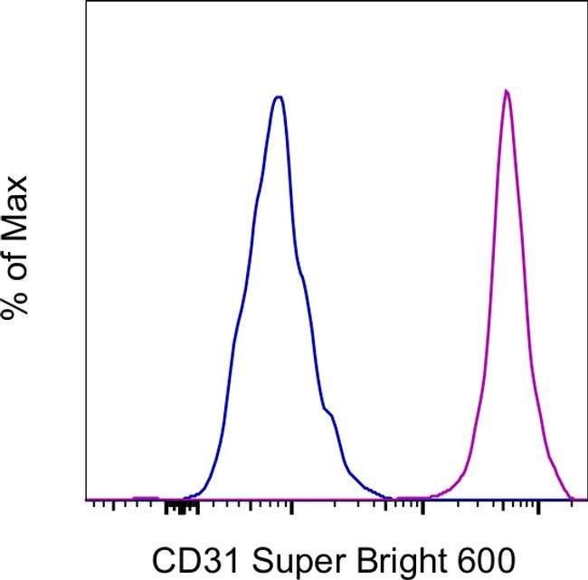 CD31 (PECAM-1) Mouse anti-Human, Super Bright 600, Clone: WM-59 (WM59), eBioscience™ 25 Tests; Super Bright 600 Ver productos