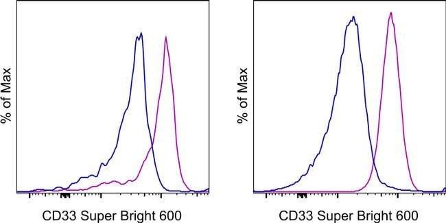 CD33 Maus Anti-Human, Super Bright 600, Klon: WM-53 (WM53), eBioscience™ 25 Tests; Super Bright 600 Produkte