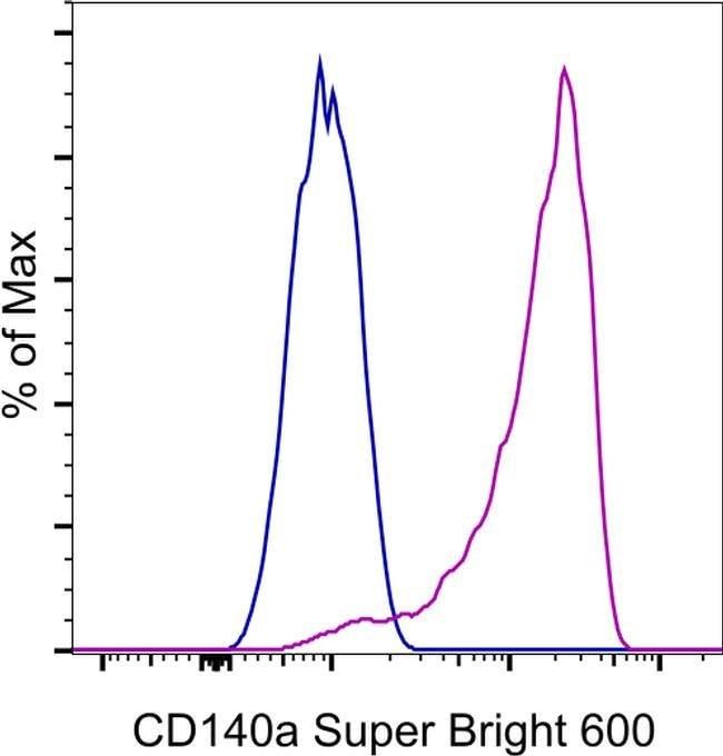 CD140a (PDGFRA) Ratte Anti-Maus, Super Bright 600, Klon: APA5, eBioscience™ 100 μg; Super Bright 600 Produkte
