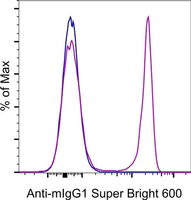 Mouse IgG1 Rat anti-Mouse, Super Bright 600, eBioscience™, Invitrogen™ 25μg; Super Bright 600 Produkte