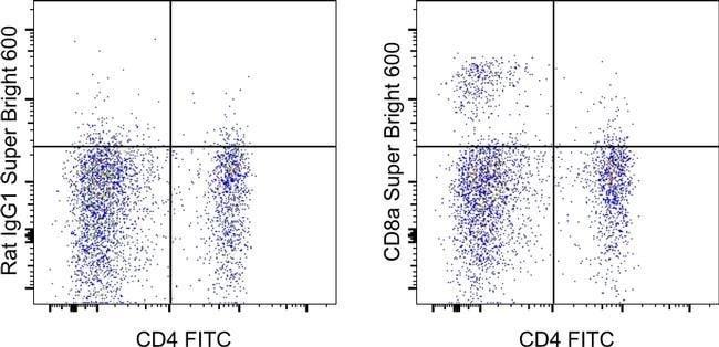Anticorps anti-CD8 anti-canin de rat, Super Bright 600, Clone: YCATE55,9, eBioscience™ 100Tests; Super Bright 600 voir les résultats