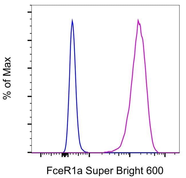 FceR1 alpha Armenian Hamster anti-Mouse, Super Bright 600, Clone: MAR-1, eBioscience™, Invitrogen™ 25μg; Super Bright 600 Produkte