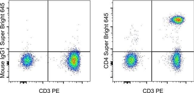 CD4 Maus Anti-Human, Super Bright 645, Klon: RPA-T4, eBioscience™ 25 Tests; Super Bright645 Produkte