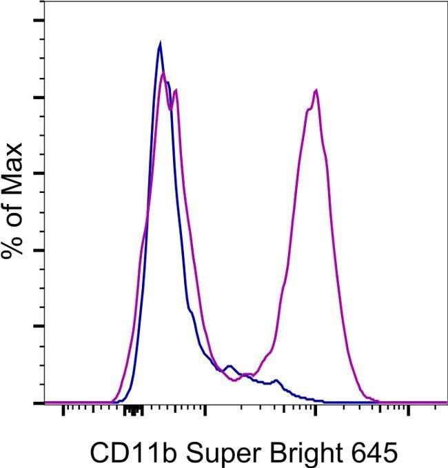 CD11b Mouse anti-Baboon, Chimpanzee, Cynomolgus Monkey, Human, Rhesus Monkey, Super Bright 645, Clone: ICRF44, eBioscience™ 25 Tests; Super Bright 645 Ver productos