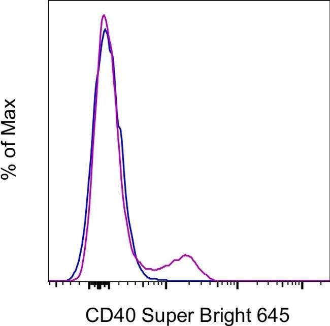 CD40 Mouse anti-Human, Super Bright 645, Clone: 5C3, eBioscience™ 25 Tests; Super Bright 645 Products