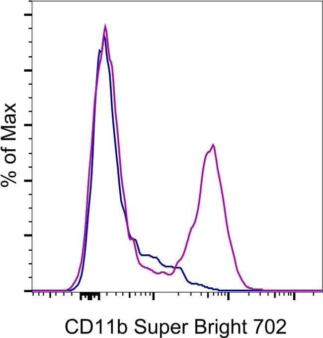 CD11b Mouse anti-Baboon, Chimpanzee, Cynomolgus Monkey, Human, Rhesus Monkey, Super Bright 702, Clone: ICRF44, eBioscience™ 25 Tests; Super Bright 702 Produkte