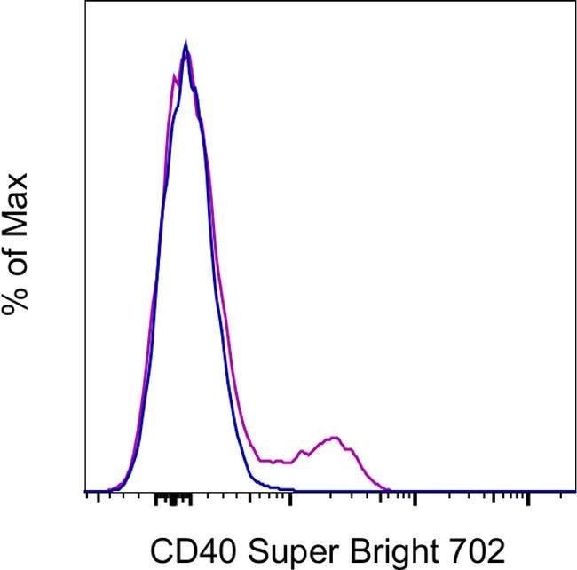 CD40 Mouse anti-Human, Super Bright 702, Clone: 5C3, eBioscience™ 25 Tests; Super Bright 702 Produkte