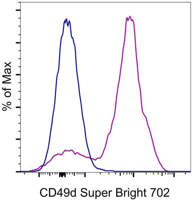 CD49d (Integrin alpha 4) Mouse anti-Human, Super Bright 702, Clone: 9F10, eBioscience™ 25 Tests; Super Bright 702 Ver productos