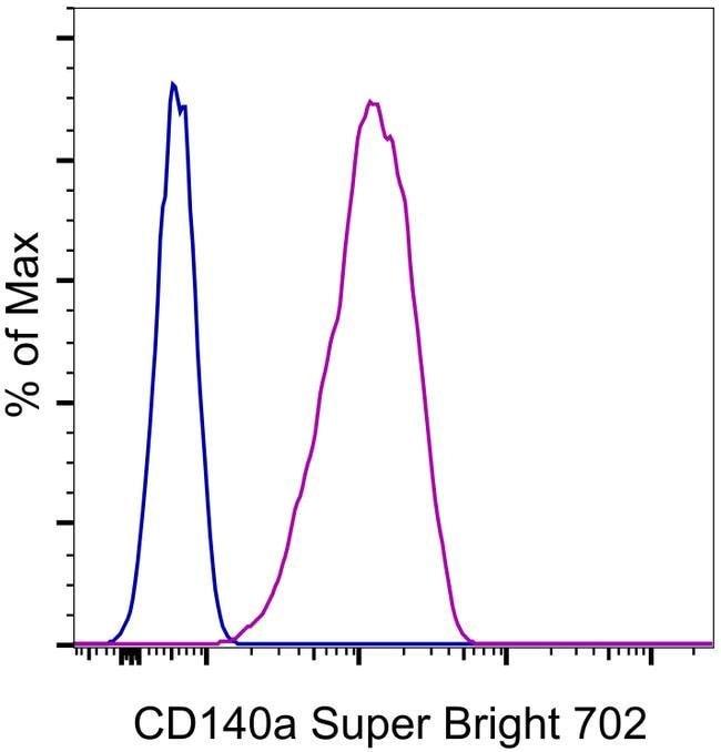 CD140a (PDGFRA) Rat anti-Mouse, Super Bright 702, Clone: APA5, eBioscience™ 25 μg; Super Bright 702 Ver productos