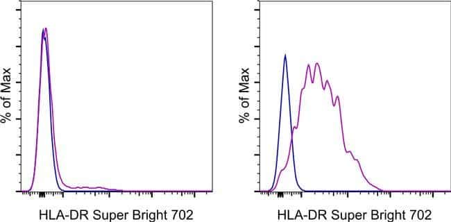 HLA-DR Mouse anti-Human, Super Bright 702, Clone: LN3, eBioscience™ 25 Tests; Super Bright 702 voir les résultats