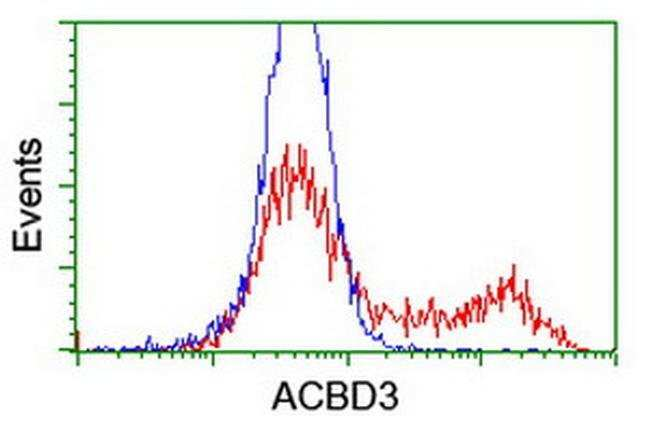 ACBD3 Mouse anti-Human, Clone: OTI3E7, liquid, TrueMAB  100 µL; Unconjugated