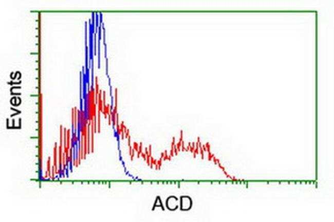 ACD Mouse anti-Human, Clone: OTI1A2, liquid, TrueMAB  100 µL; Unconjugated