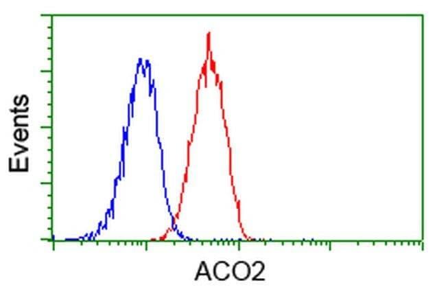 ACO2 Mouse anti-Human, Clone: OTI7A11, liquid, TrueMAB  100 µL; Unconjugated