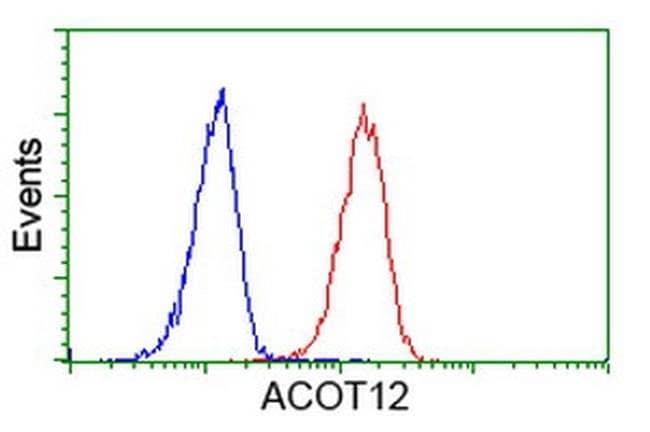 ACOT12 Mouse anti-Human, Clone: OTI2F10, liquid, TrueMAB  100 µL;