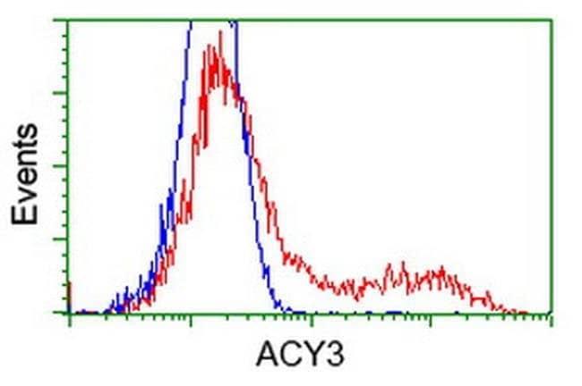 ACY3 Mouse anti-Human, Clone: OTI2F1, liquid, TrueMAB  100 µL; Unconjugated