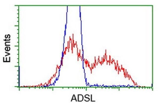 ADSL Mouse anti-Canine, Human, Rat, Clone: OTI2D10, liquid, TrueMAB  100
