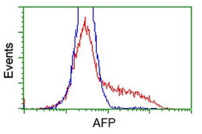 AFP Mouse anti-Human, Clone: OTI3B5, liquid, TrueMAB  100 µL; Unconjugated