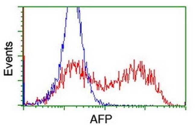 AFP Mouse anti-Human, Clone: OTI1B3, liquid, TrueMAB  100 µL; Unconjugated