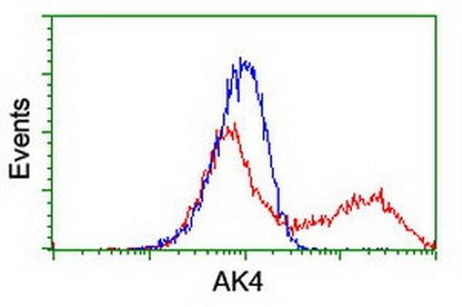 AK4 Mouse anti-Human, Clone: OTI5E7, liquid, TrueMAB  100 µL; Unconjugated
