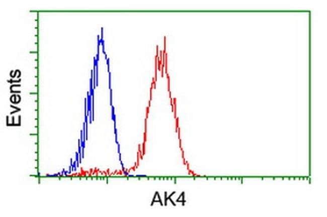 AK4 Mouse anti-Human, Clone: OTI7E5, liquid, TrueMAB  100 µL; Unconjugated