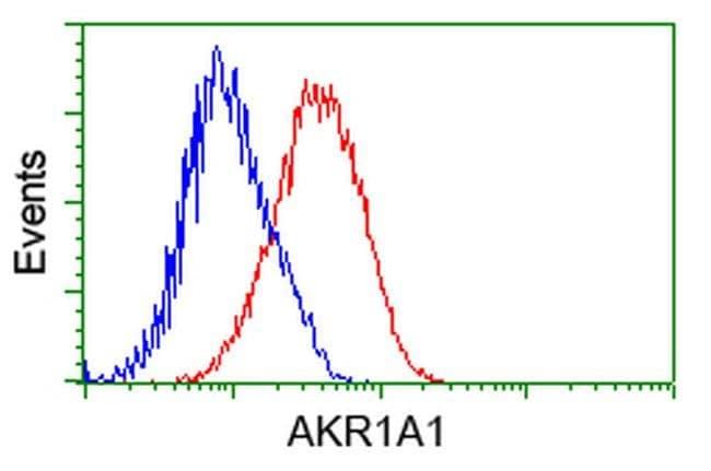 AKR1A1 Mouse anti-Human, Clone: OTI9F1, liquid, TrueMAB  100 µL; Unconjugated