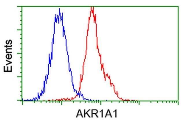 AKR1A1 Mouse anti-Human, Clone: OTI8H2, liquid, TrueMAB  100 µL; Unconjugated