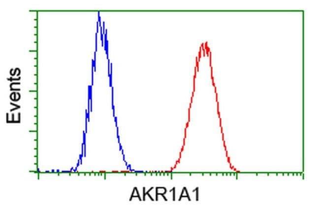 AKR1A1 Mouse anti-Human, Clone: OTI6E3, liquid, TrueMAB  100 µL; Unconjugated