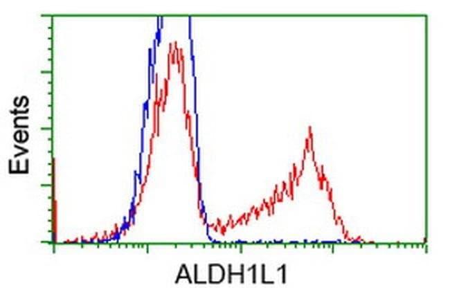 ALDH1L1 Mouse anti-Human, Clone: OTI7B7, liquid, TrueMAB  100 µL;
