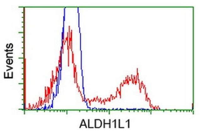 ALDH1L1 Mouse anti-Human, Clone: OTI7G8, liquid, TrueMAB  100 µL;