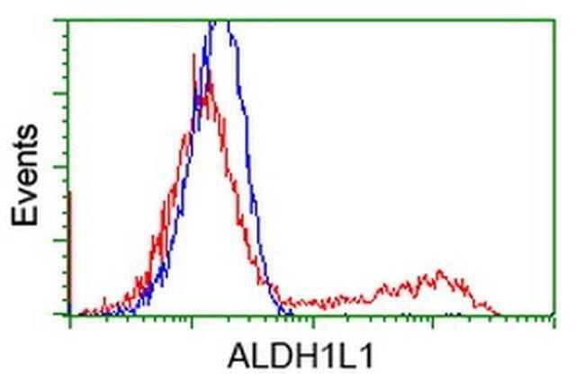 ALDH1L1 Mouse anti-Canine, Human, Clone: OTI5G8, liquid, TrueMAB  100 µL;