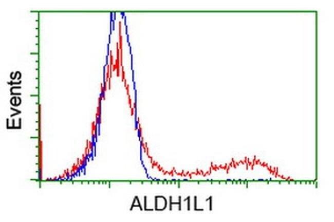ALDH1L1 Mouse anti-Canine, Human, Clone: OTI6A10, liquid, TrueMAB  100