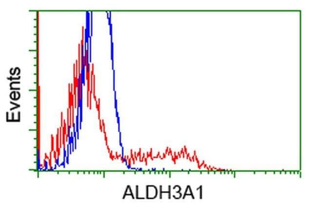 ALDH3A1 Mouse anti-Human, Clone: OTI1C6, liquid, TrueMAB  100 µL;