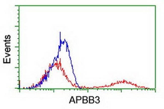 APBB3 Mouse anti-Human, Clone: OTI1G5, liquid, TrueMAB  100 µL; Unconjugated